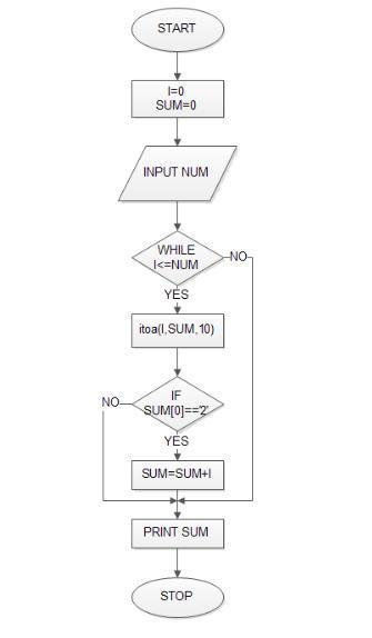 FlowChart_Sum_All_Start_2