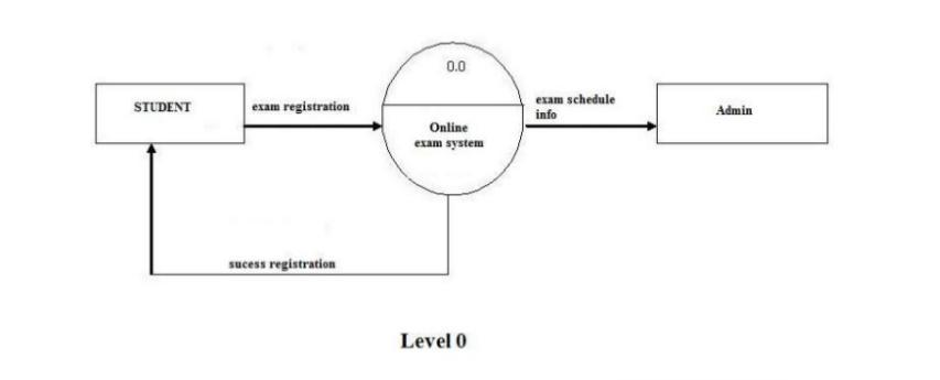 draw the dfds upto nd level for online examination system    dfd online examination l