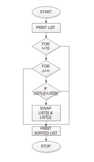FlowChart_Sort_List