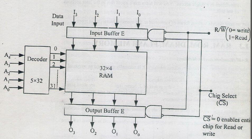 RAM32x4