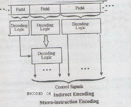 Indirect_Encoding