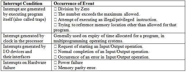 Interrupt_Conditions