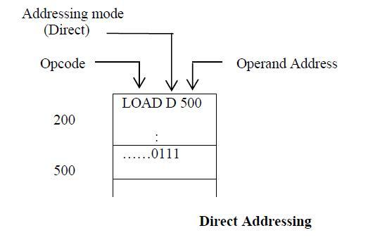 Explain five addressing modes used in an 8086 ? 5m jun2006 ...