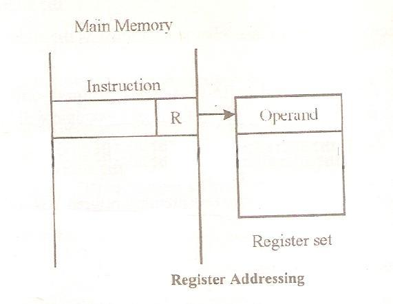 Addressing_Register