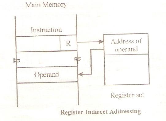 Addressing_Register_Indirect