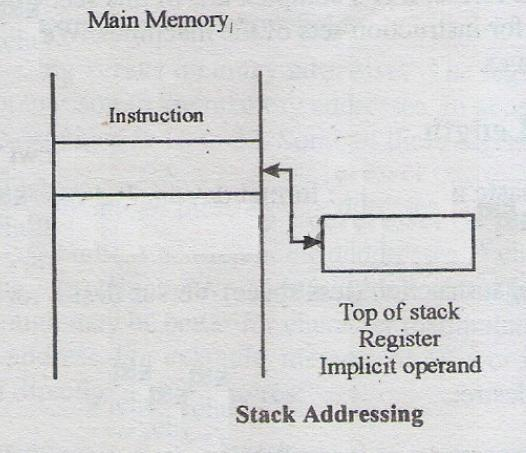 Addressing_Stack