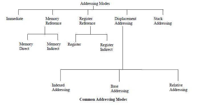 Common_Addressing_Modes