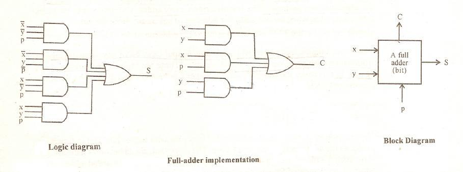 A 2-bit Adder-subtractor Circuit Block Diagram 6m Jun2006