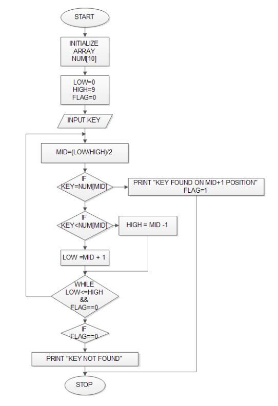 algorithm flowchart and trailer record Answer to design programs for given problems using flow chart and pseudocode 1 three number, denoted by  field in the trailer record, draw a flowchart for the.