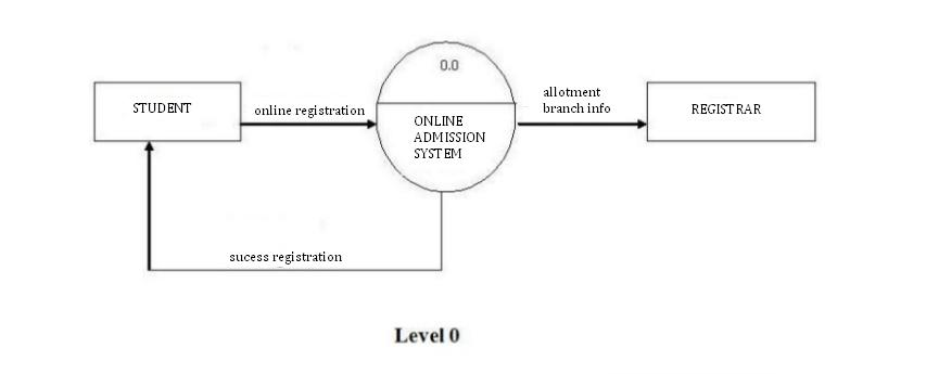draw the dfds for online admission system for a university    dfd online adimision level
