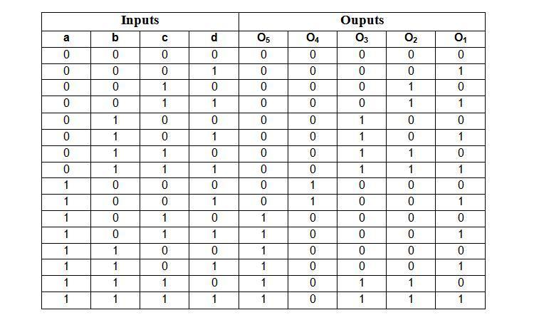 BCD_True_Table