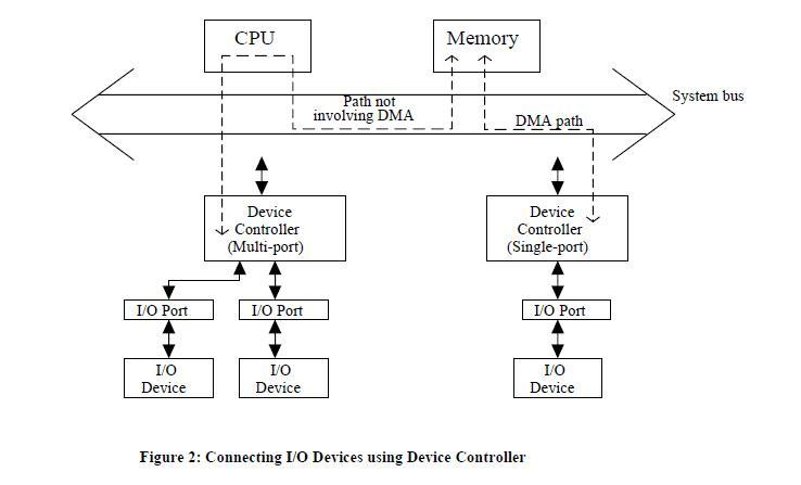 Give block diagram of dma controller explain dma transfer a device controller need not necessarily control a single device it can usually control multiple io devices it comes in the form of an electronic circuit ccuart