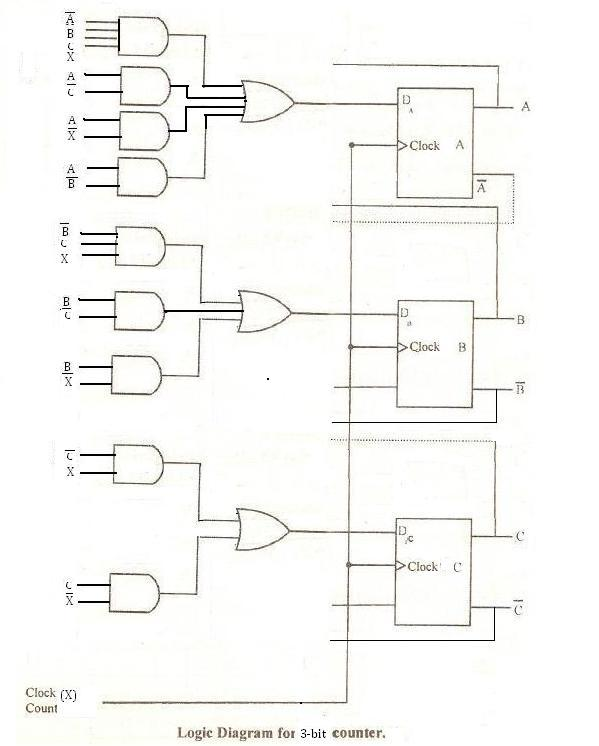 State Table  U0026 Logic Circuit 3-bit Binary Counter D Flipflop