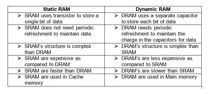 List Difference Between Dynamic Ram And Static Ram