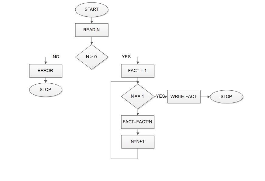 Draw a flow chart for finding factorial using recursion computer flowchart flowchartfactorialrecursive ccuart Choice Image