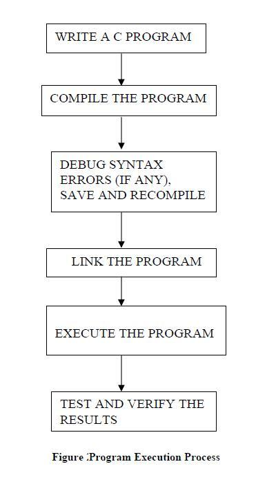 Program Execution Process